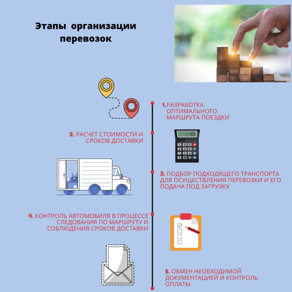 Этапы организации перевозок